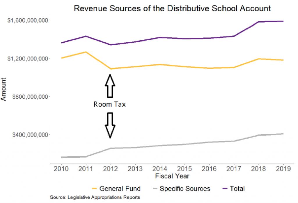revenue sources in the distributive schools account